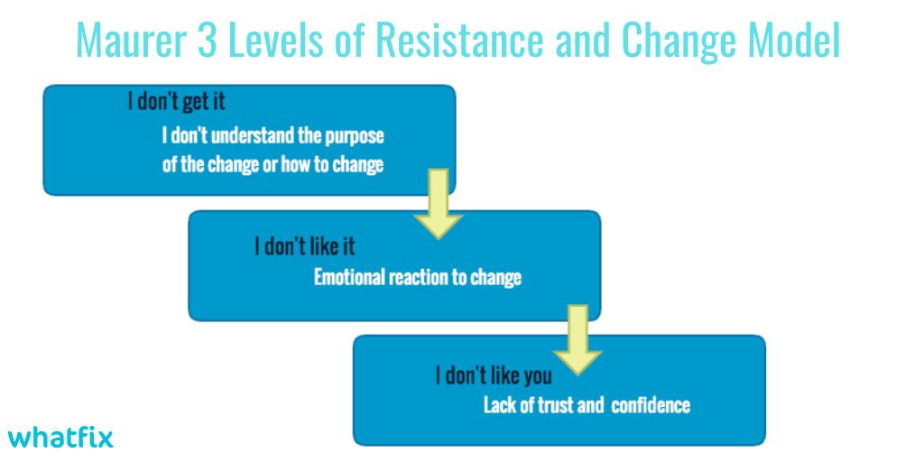 digital transformation framework - Maurer 3 levels of resistance