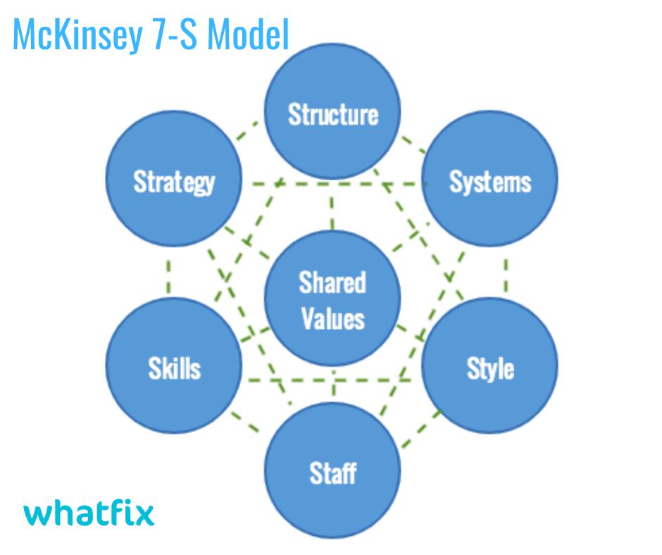 digital transformation framework - 7S model