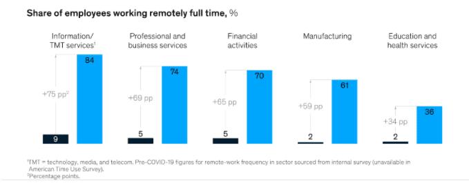 remote work in different industries