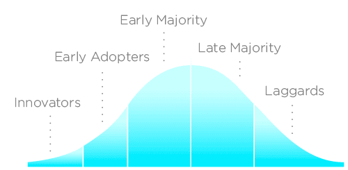 technology adoption curve stages