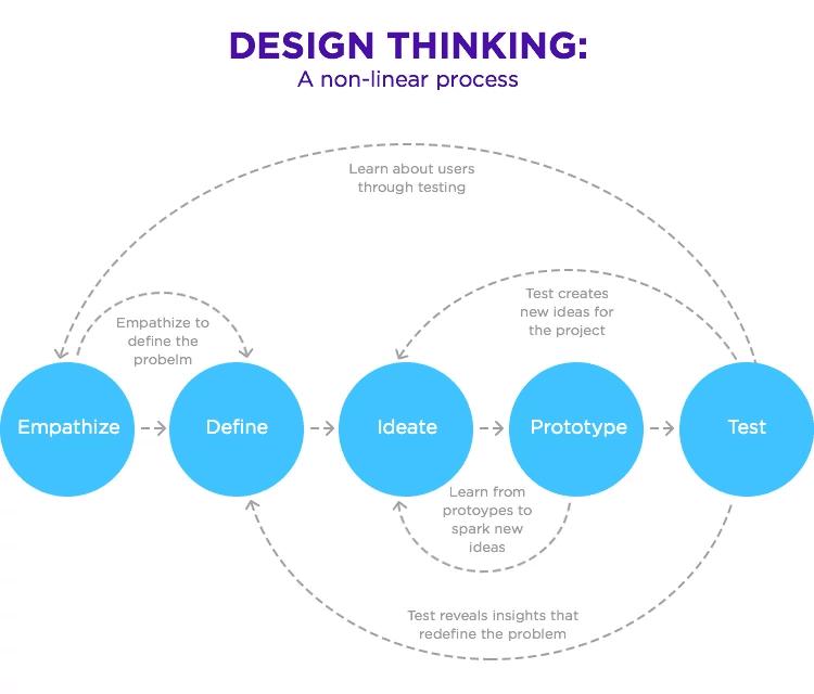 design-thinking process