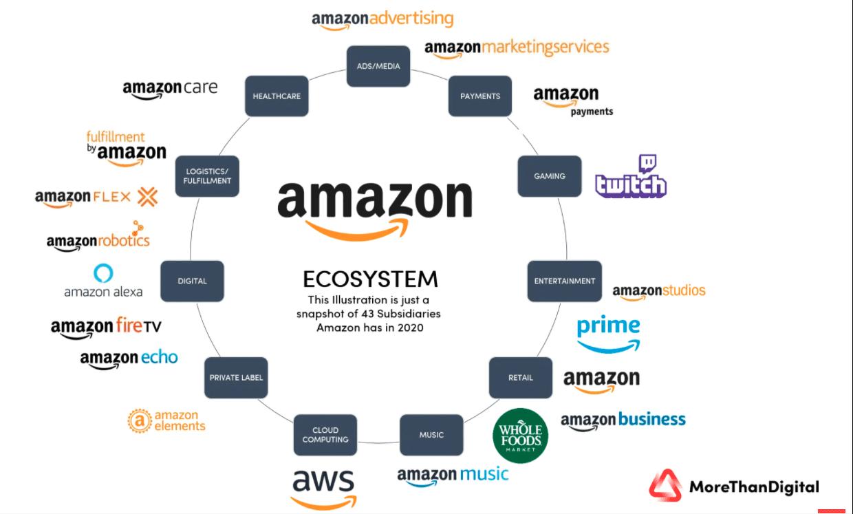 amazon-connected-digital-ecosystem