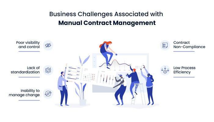 business challenges associated with manual contract management