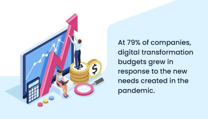 digital transformation budgets grew post pandemic