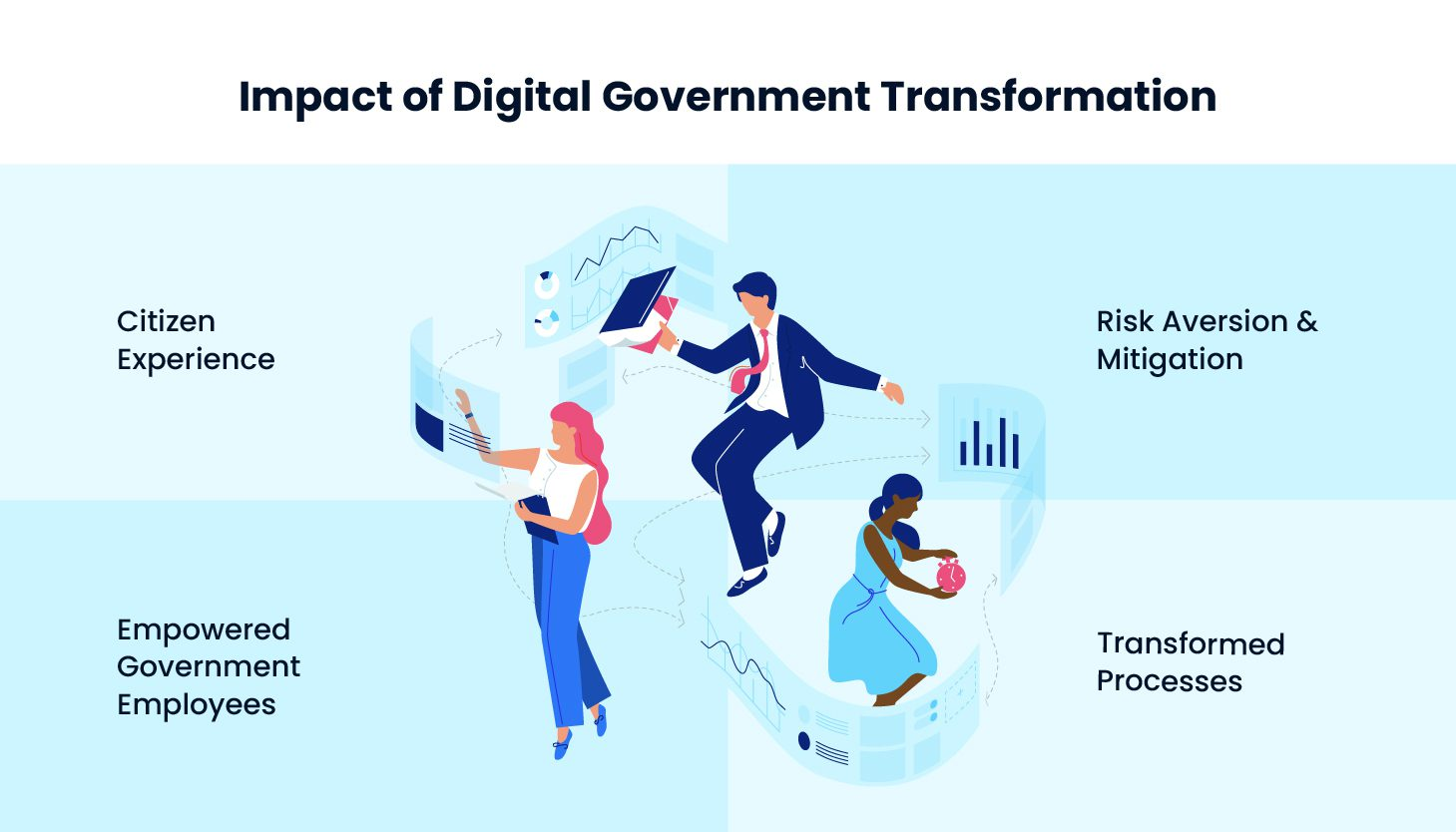 impact of digital government transformation