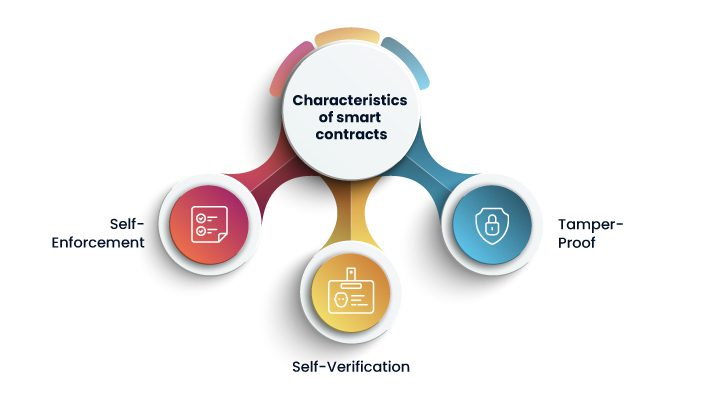 characteristics of smart contracts
