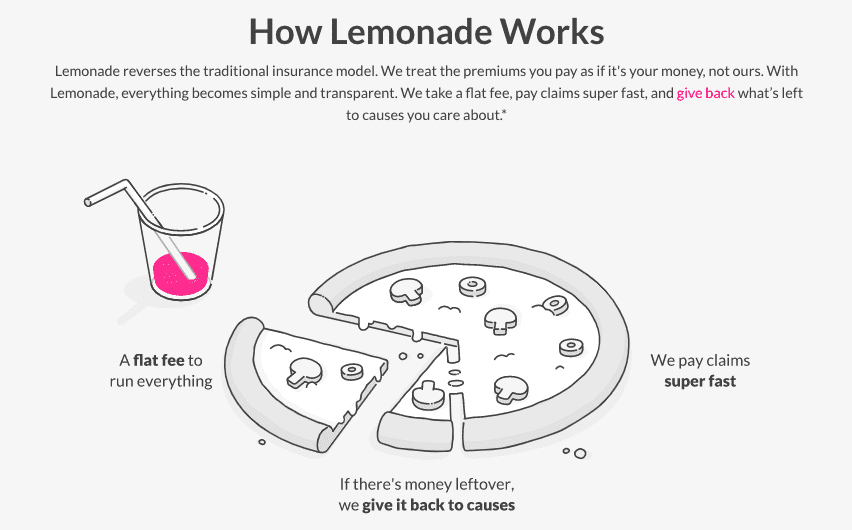 lemonade-distrupting-pc-insurance