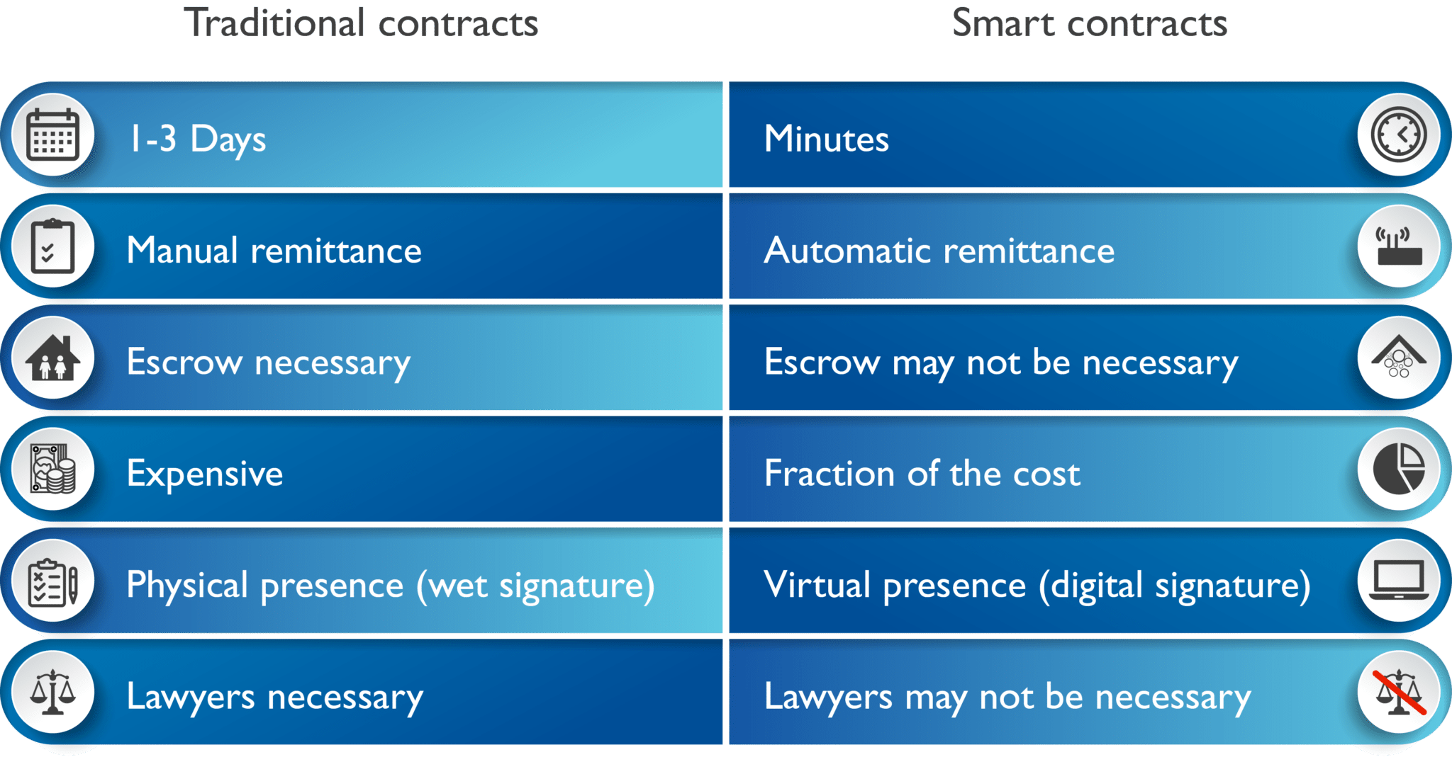 difference between traditional contracts and smart contracts