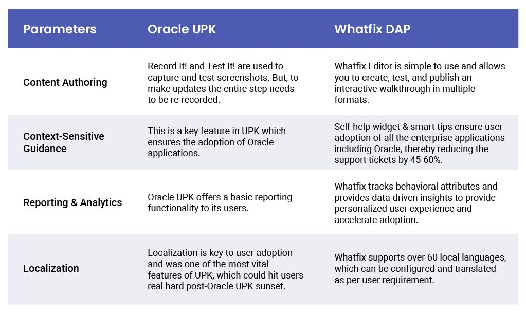 How Whatfix Compares to Oracle UPK?