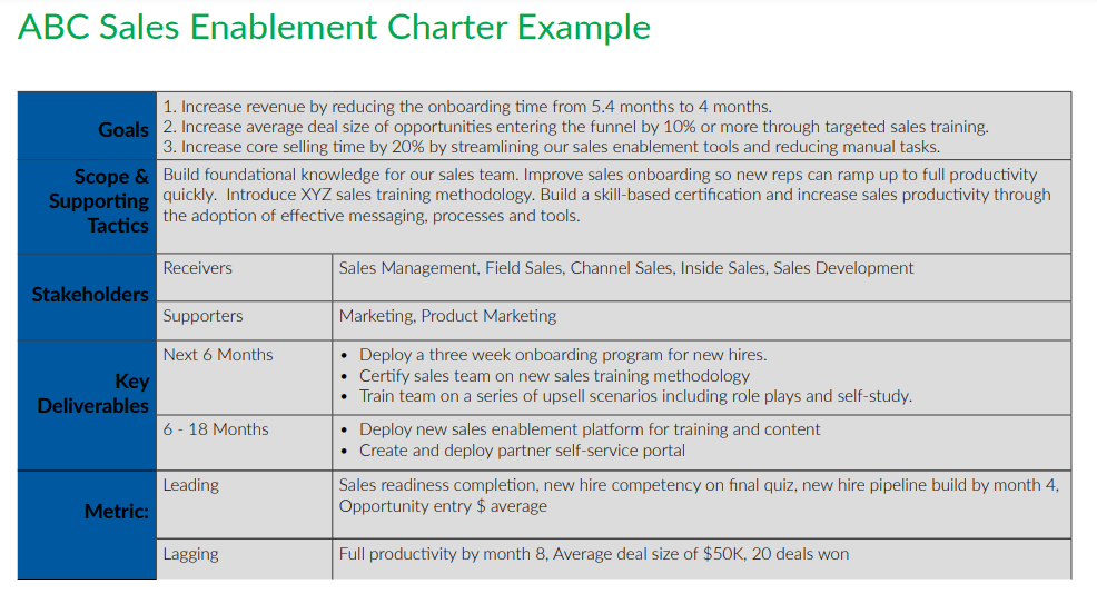 sales-enablement-charter-example