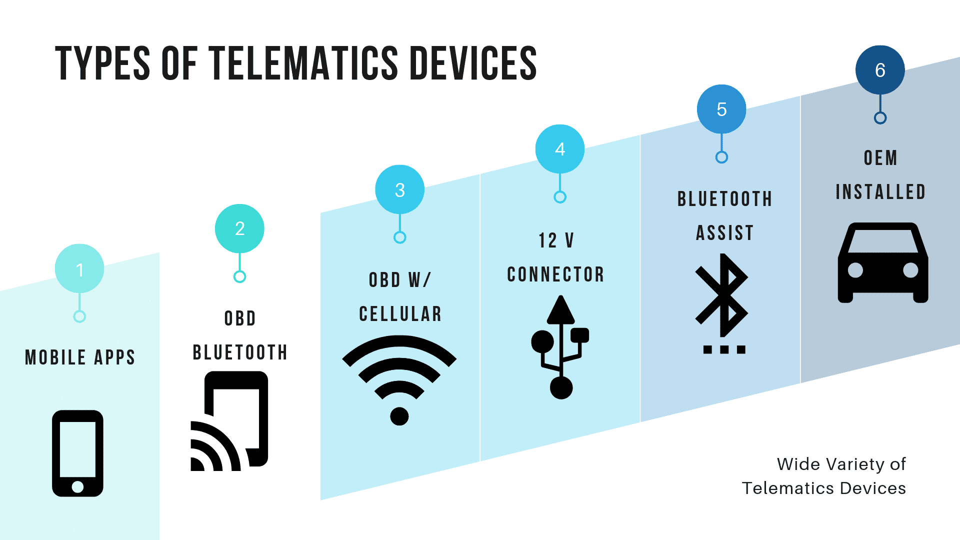 types of telematic devices