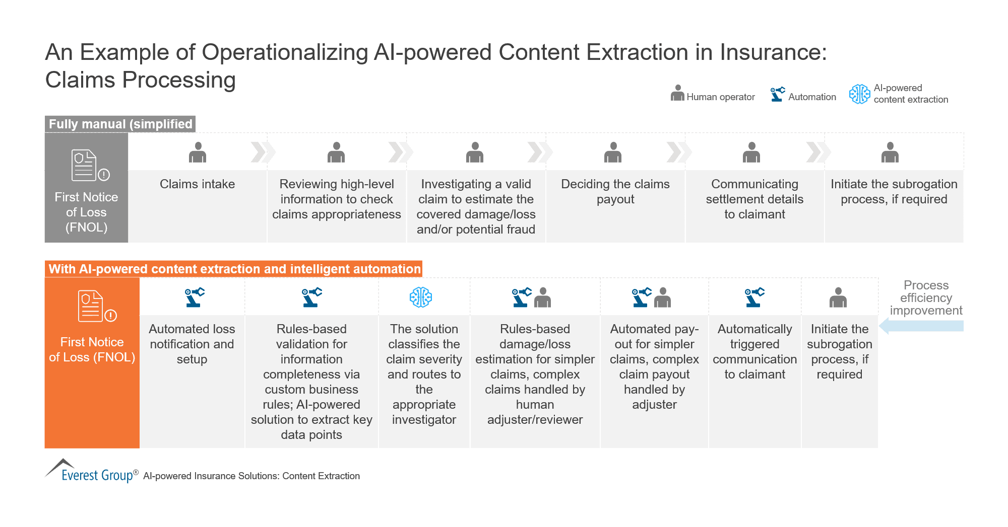 An-Example-of-Operationalizing-AI-powered-Content-Extraction-in-Insurance-Claims-Processing