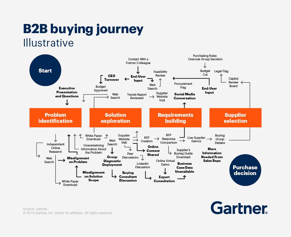 b2b-buying-journey