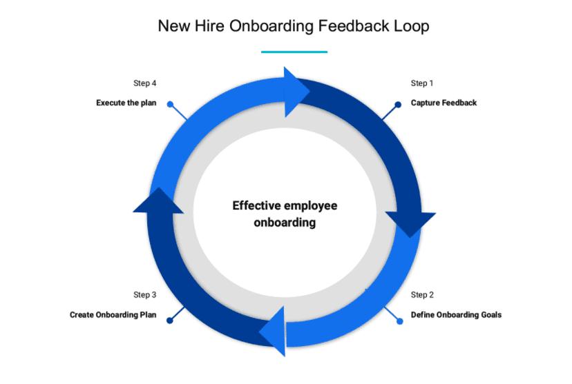 new-hire-onboarding-feedback-loop