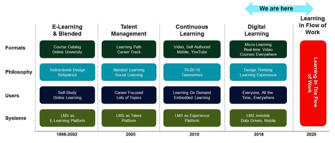 evolution of corporate training