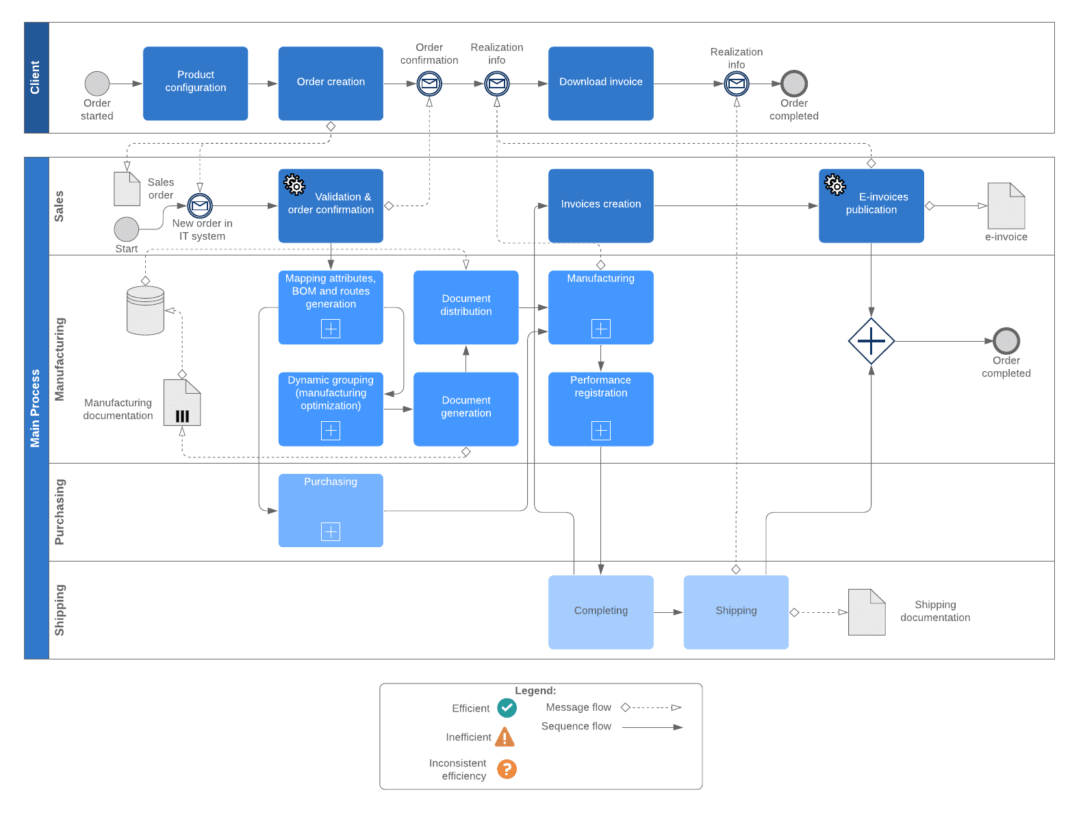 business-process-documentation-example