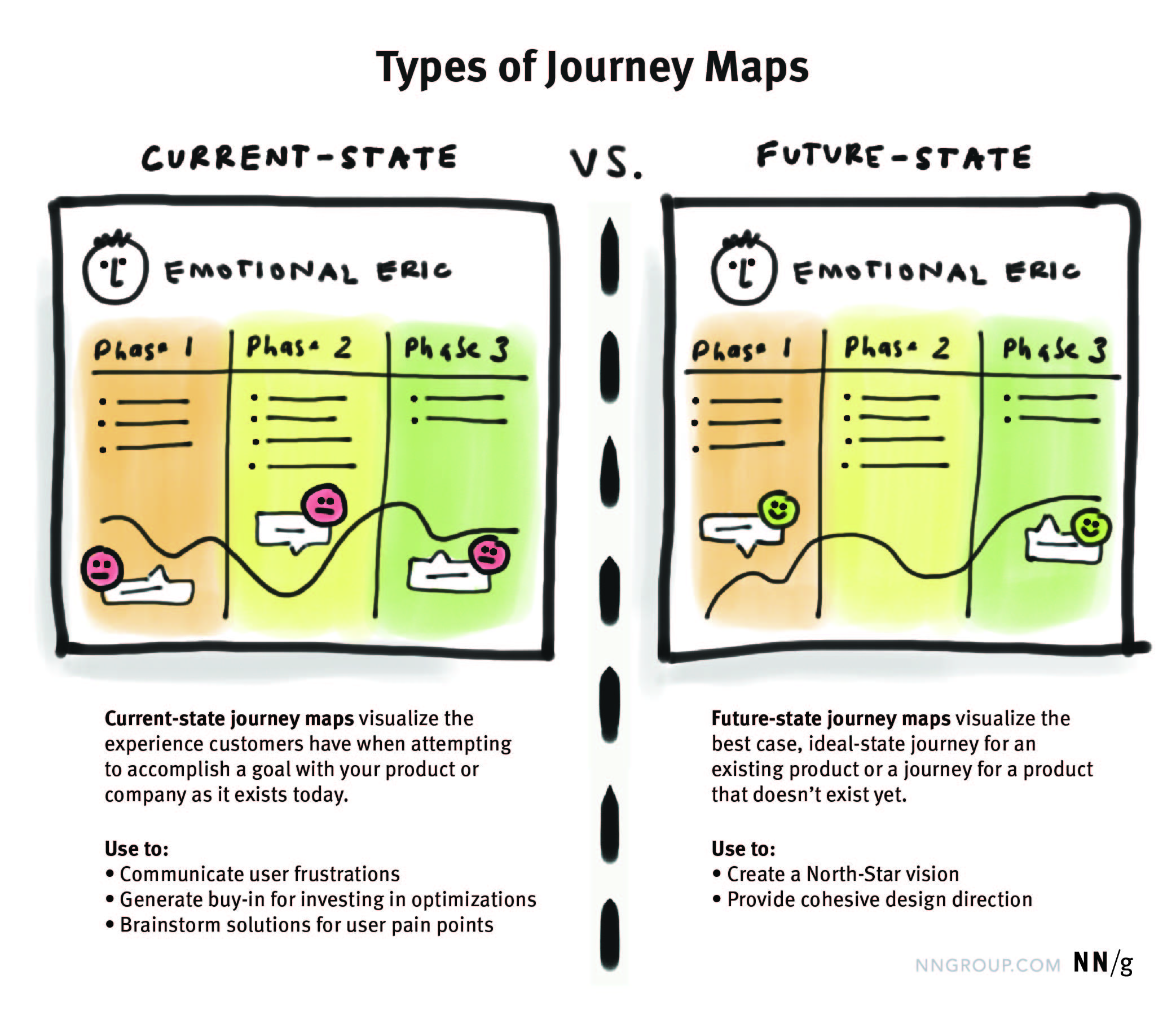 current-vs-future-state-journey-maps