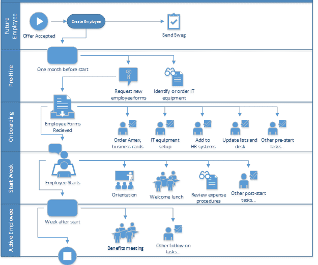 example-process-documentation-for-employee-onboarding