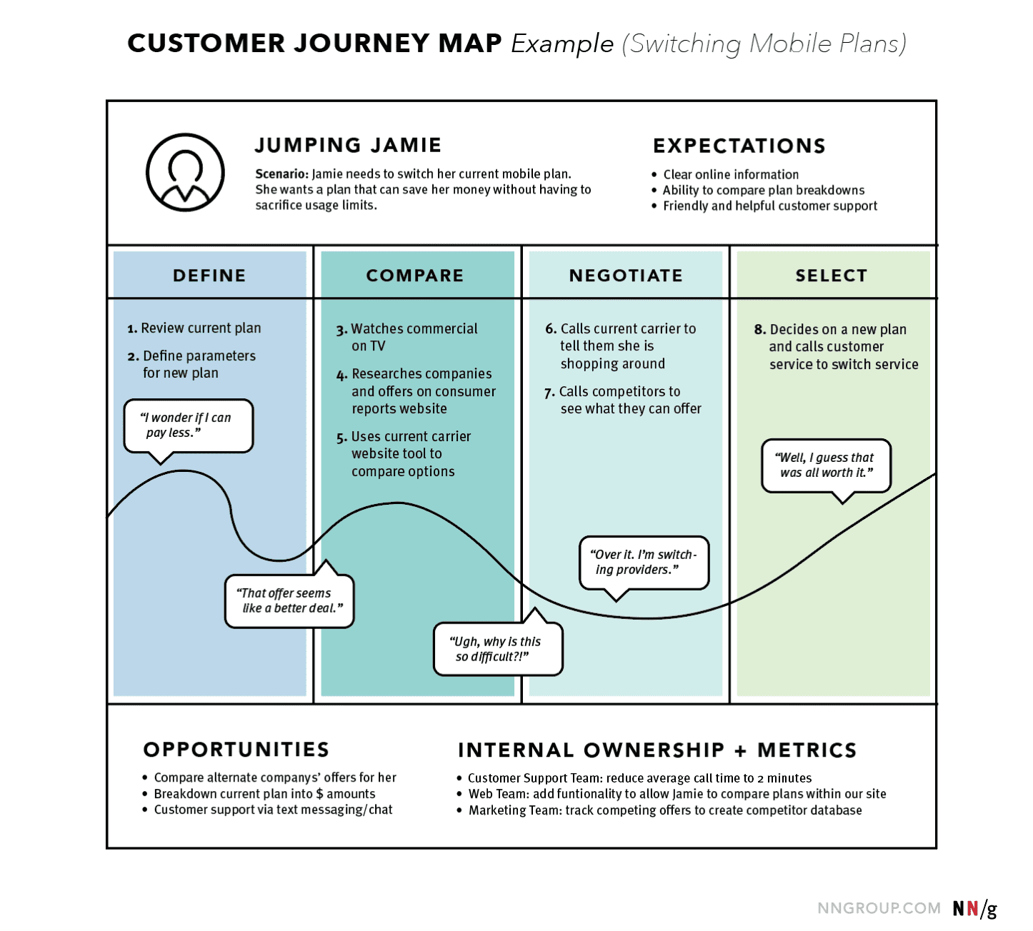 example-of-a-user-journey-map